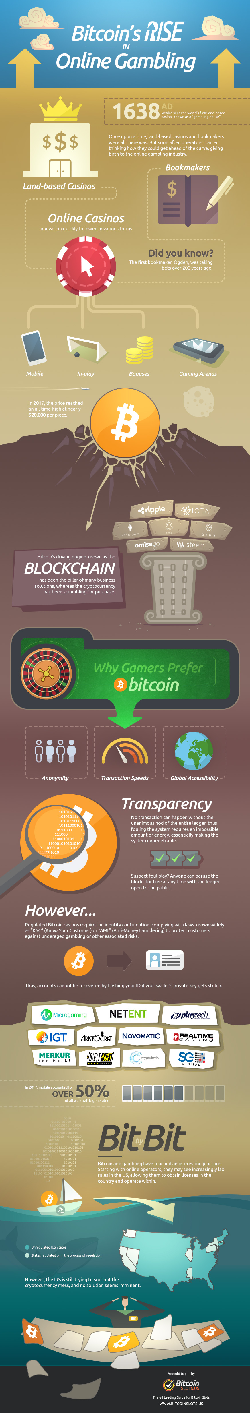 infographic rise of bitcoin in online gambling industry